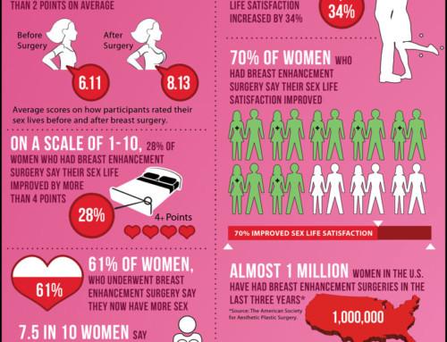 El aumento de pecho mejora tu vida sexual